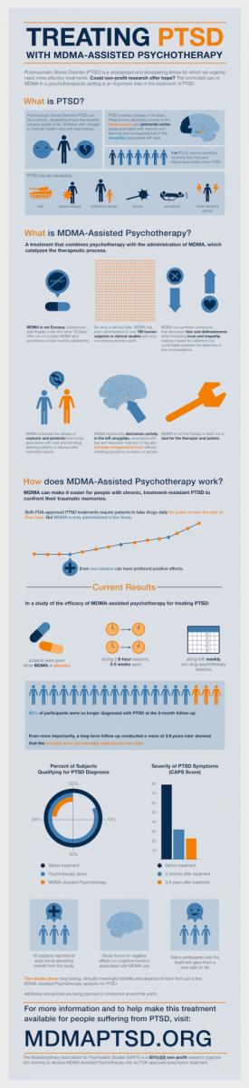 MDMA PTSD