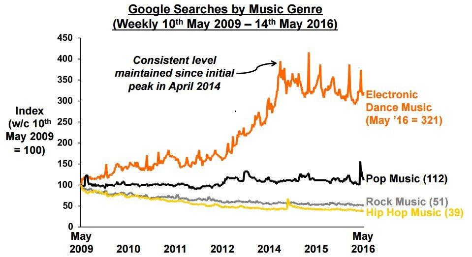 Recherches Google IMS