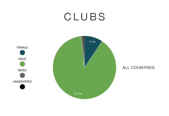 clubs-graphic-total